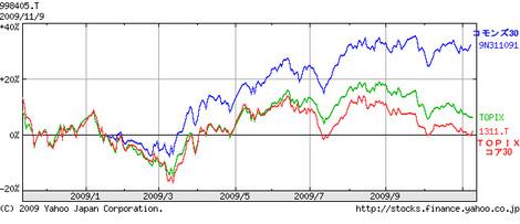 20091111_chart